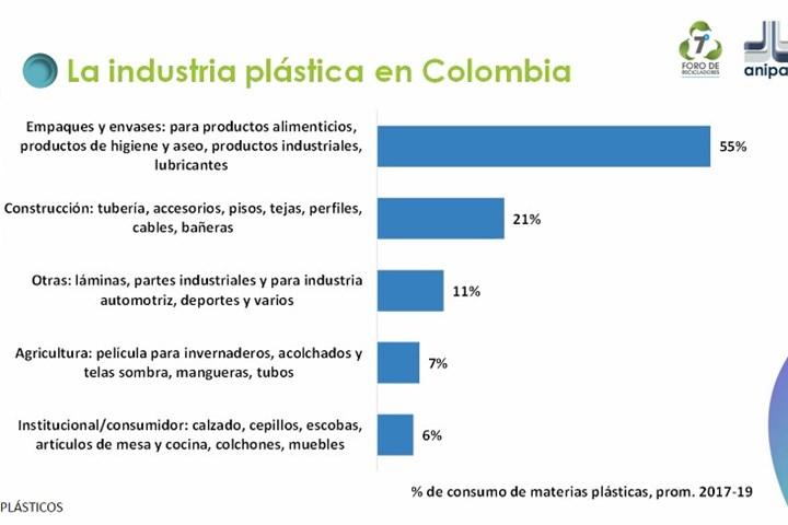 Daniel Mitchel, presidente de ACOPLASTICOS, presentó la situación actual en Colombia y su estrategia para el manejo de residuos plásticos.