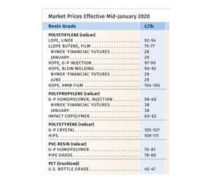 Prices Bottom Out for PE & PP? Up for PS, Flat-to-Down for PVC & PET