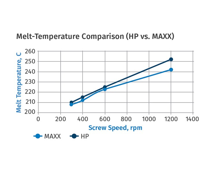 Managing Melt Temp in a Corotating Twin