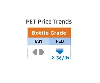 PET Price Trends February 2020