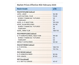 Flat to Higher Pricing for Polyolefins, PS, PVC and PET