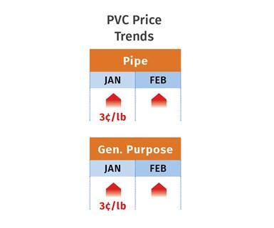 PVC Price Trends February 2020