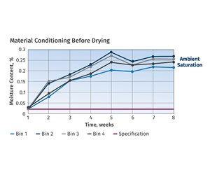 Use a DOE to Improve Consistency of Your Resin-Drying Process
