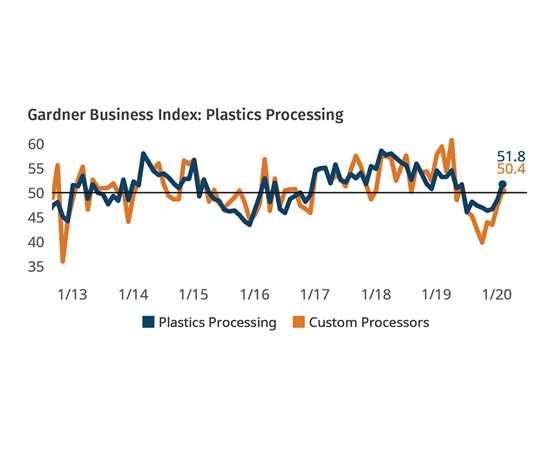 Expanding Production Bumps Index Above 50