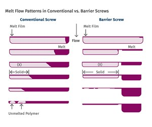 Extrusion: Important Polymer Melting Equations for Extrusion Processors