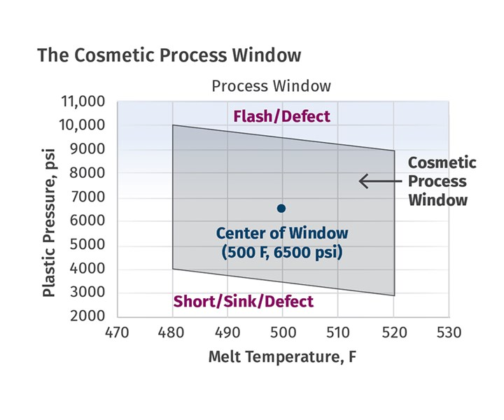 Opening Wider Cosmetic Process Window
