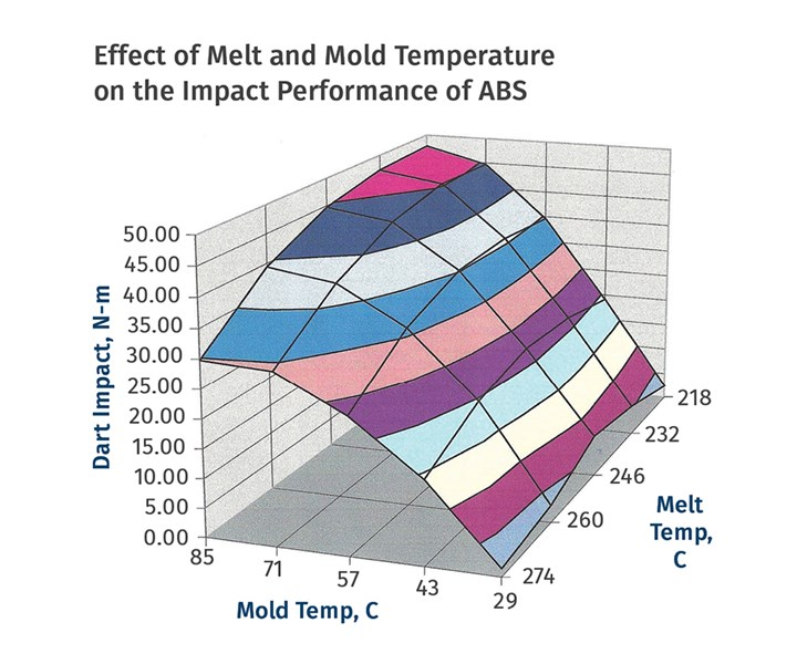 Annealing Tips for Amorphous Polymers