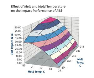 Materials: Annealing Tips for Amorphous Polymers, Part 2