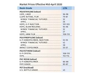 Price of PP First to Plunge; PE, PS, PVC, PET Are Next