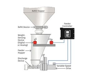 Is Your Feeding Technology Robust Enough?