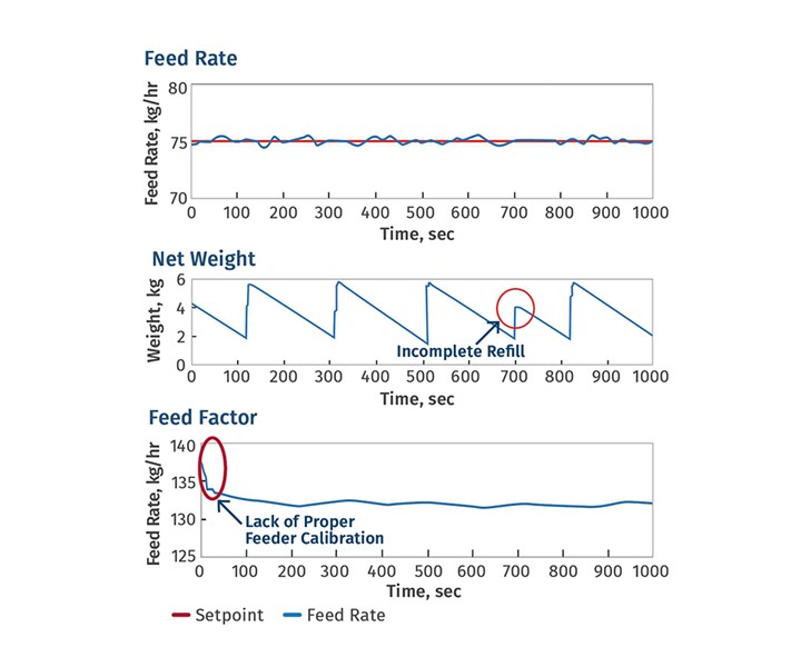 Feeding Tips for Polymers