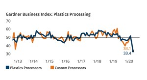 Plastics Processing Business Continued Contracting in April