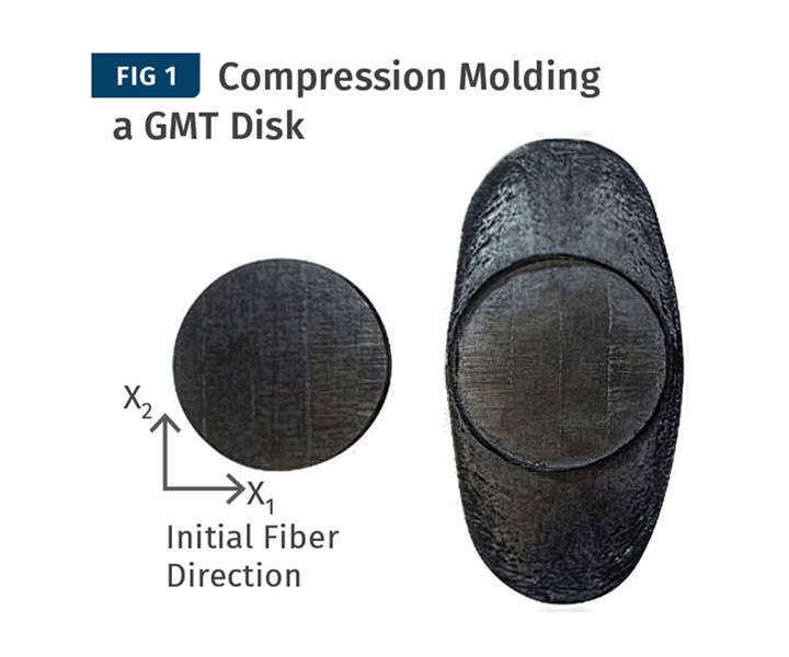 During compression molding, a circular disk of GMT shows an elliptical, rather than circular, flow pattern, due to glass orientation.