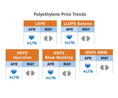 PE Price Trends May 2020