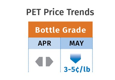 PET Price Trends May 2020