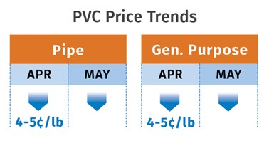 PVC Price Trends May 2020