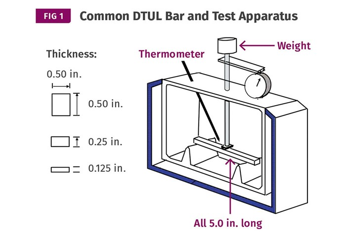 Common DTUL bar and test apparatus