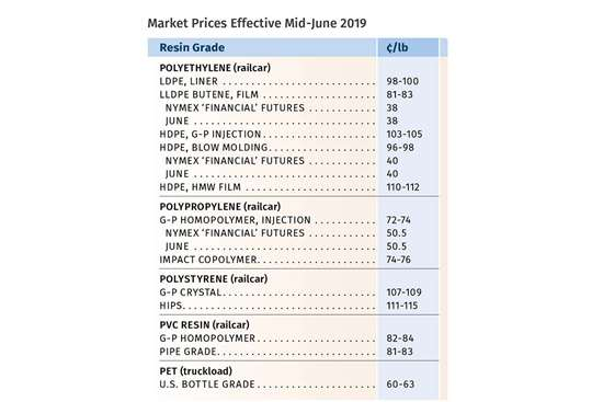 Resin Prices Mid-June 2019