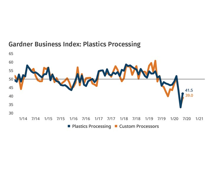 May 2020 Plastics Business Conditions