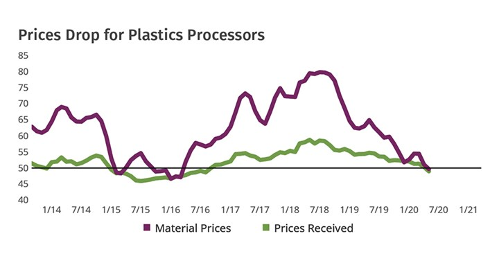 May 2019 Plastics Business Conditions