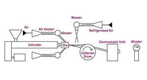 """挤出:""""熔喷""""纤维:进入面膜市场需要知道什么"""