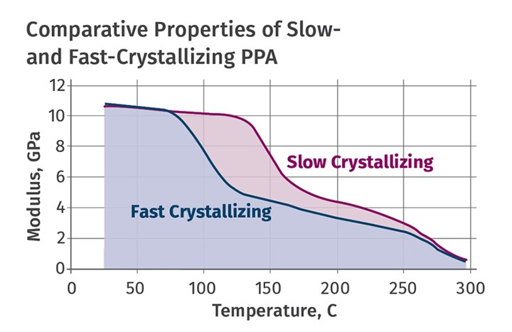 Annealing Tips for Semi-Crystalline Polymers