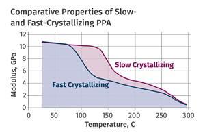 材料:半结晶聚合物的退火针尖:第4部分
