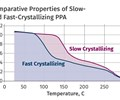 Materials: Annealing Tips for Semi-Crystalline Polymers: Part 4