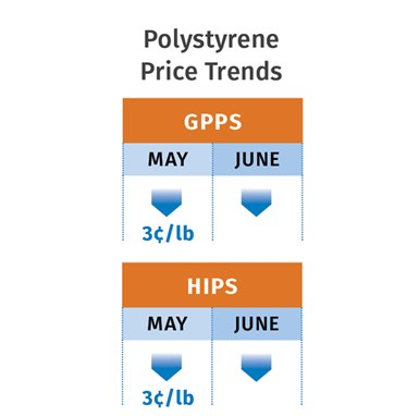 PS Prices Mid-June 2020