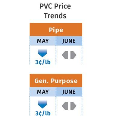 PVC Prices Mid-June 2020