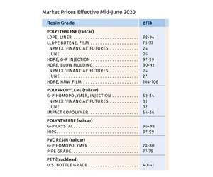 Prices of Volume Resins Bottom Out