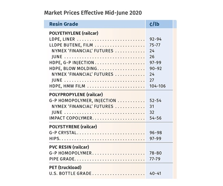 Resin Prices June 2020