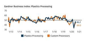 Index Climbs Higher Toward 'Neutral' Mark