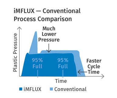 Comparison of iMFLUX injection-pressure curve (green line) vs. conventional injection curve (blue line).