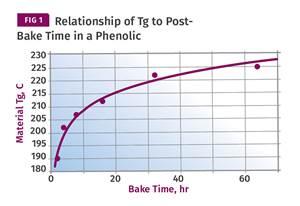 材料第5部分:交联聚合物的退火针尖