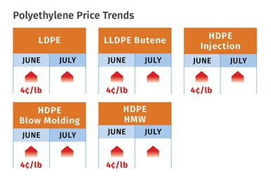 July 2020 PE Prices