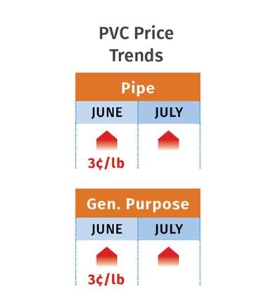 July 2020 PVC Prices