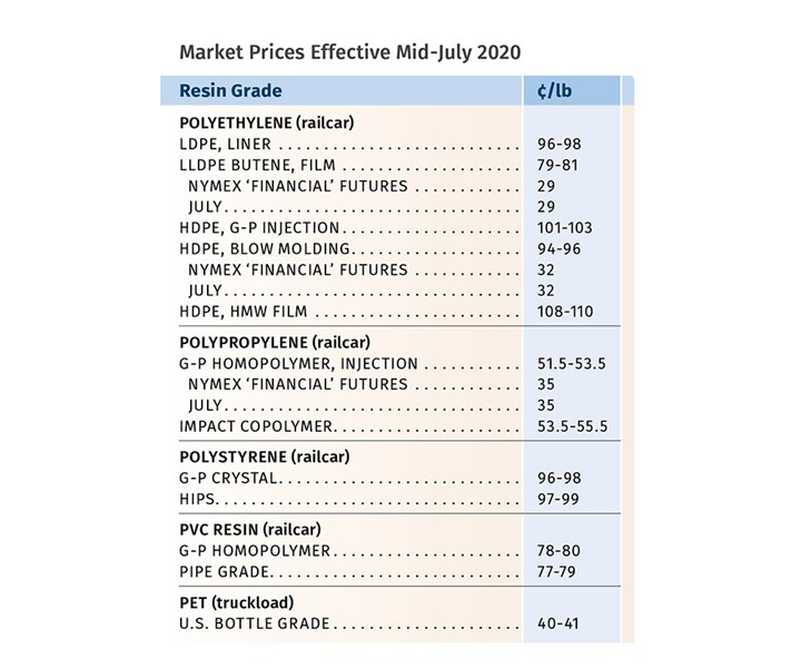 Resin Prices July 2020