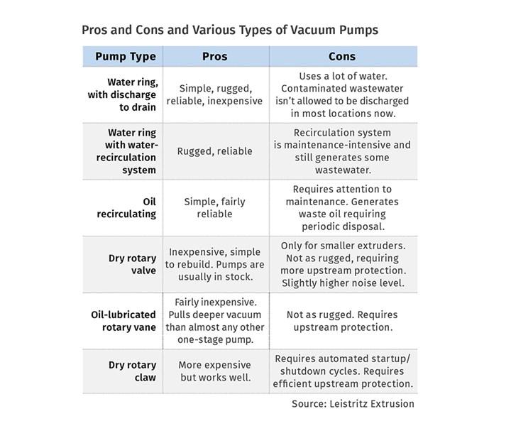 Vacuum Pump Options in Devolatilization