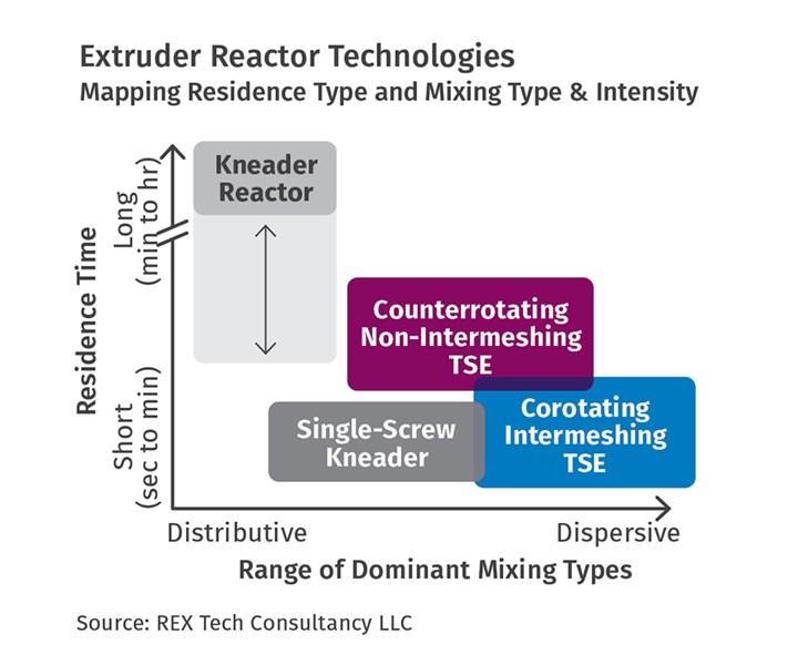 Understanding Reactive Extrusion