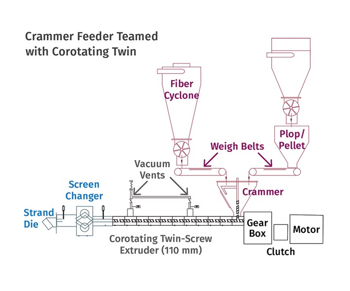 Twin-Screw Extruders for Recycling