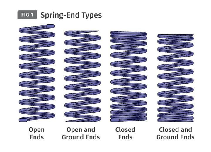 Die Spring Basics