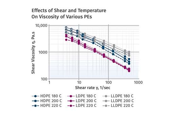 Viscosity can be impacted by both shear and temperature.