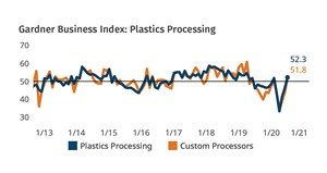 Plastics Processing  Expands in July