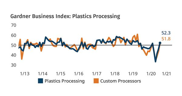 Plastics Processing  Expands in July image