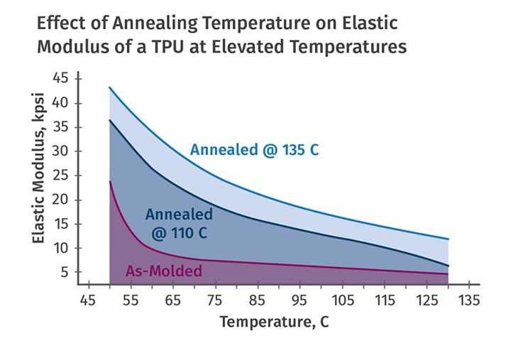 Annealing Tips for TPUs