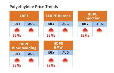 PE Prices August 2020