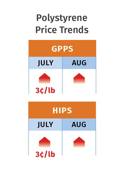PS Prices August 2020