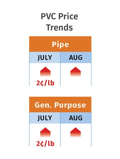PVC Pricing August 2020