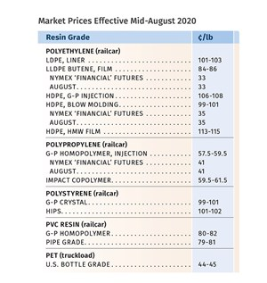 Prices Up for All Commodity Resins